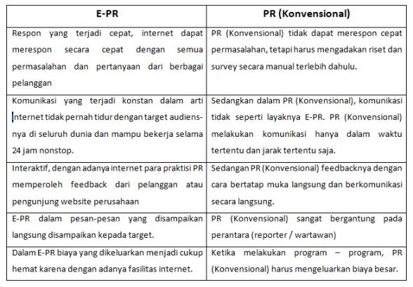 Perbedaan E-PR dan PR (Konvensional)